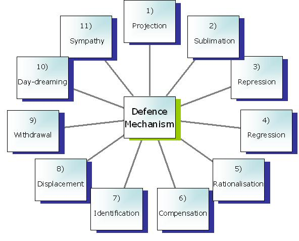 freudian defense mechanisms 2