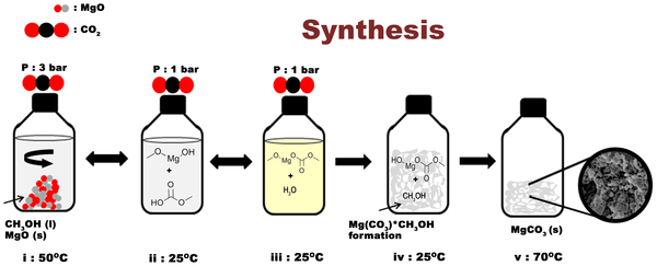 Synthesis of Upsalite